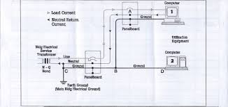 power quality issues and the thermographer figure 1 displays proper wiring grounding and neutral ground bond as per nec