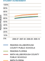 Montgomery County Semester Grade Chart Hillsborough County Public Schools U S Department Of