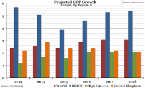 Chart Of The Week Week 4 2016 Projected Gdp Growth