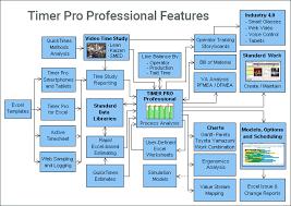 Yamazumi Chart Template Timer Pro_scientific Calculation_statistical Analysis