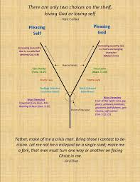 Y Chart Diagram Y Chart Bible Truth Christian Living Counseling