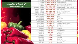 Pepper Scoville Unit Chart Hottest Pepper Scale Pepper Choices