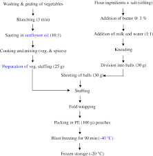 Ghee Processing Flow Chart Flow Chart For The Preparation Of The Snack Download