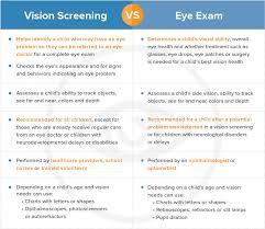 Why Eye Exams Eyes On Learning