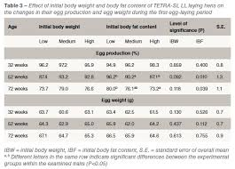 Weight Table Effect Of Initial Body Weight And Body Composition Of Tetra