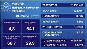 Son Dakika: Bugünkü vaka sayısı açıklandı mı? 6 Ekim 2021 koronavirüs  tablosu yayınlandı mı? Türkiye'de bugün kaç kişi öldü? Bugünkü Covid tablosu!  - Haberler