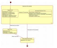 Реферат Объектно ориентированный анализ и проектирование  Объектно ориентированный анализ и проектирование деятельности ООО amp quot Формула торговли amp quot