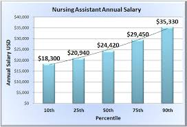 Fireplace Technician Salary Dental Assistant Salary In Ny