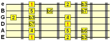Minor Scale Pattern Classy Natural Minor Scale On Guitar Lesson With Backing Tracks