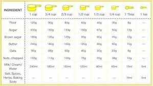 Conversion Table For Flour Sugar Butter And Such Cooking