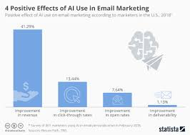 Chart 4 Positive Effects Of Ai Use In Email Marketing
