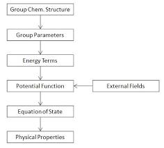 Polymer Flow Chart Gim