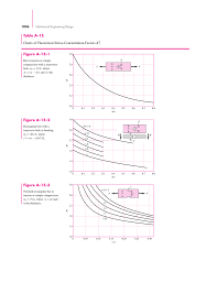 Table A 15 Charts Of Theoretical Stress