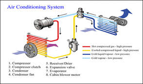 how car air conditioner works. picture how car air conditioner works h