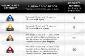 Electrical Ppe Chart Osha Safeguards For Electrical Personal Protection Arc