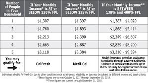 Medical Income Limits Chart 2018 Casdi Limits 2018 Acquit 2019