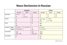 Russian Declension Chart Russian Personal Pronouns Chart The No