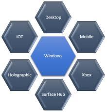 Windows Flatform Convert Desktop Applications To Universal Windows Platform