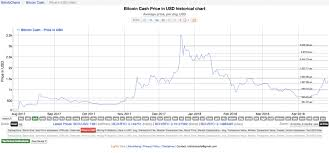Bitcoin Cash Price Usd Coolwallet S