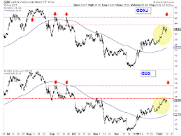 Gdxj Chart Gold And Gold Stocks Hit Upside Targets Now What Gold