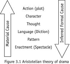 Aristotle Narrative Model Google Search Book Launch Info