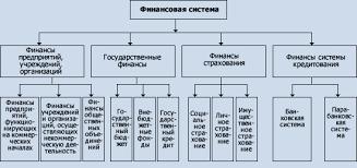 Развитие финансовой системы Российской Федерации Реферат  Основу финансовой системы составляют денежные фонды Под денежными фондами или денежными финансовыми активами следует понимать определенные суммы денег