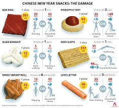 chinese new year goodies calories chart what is the caloric damage of your favourite cny snacks cna