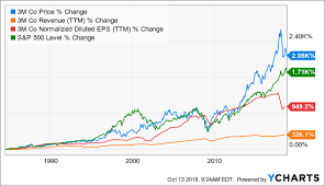 Preparing For The End Of The Cycle Part I 3m Company 3m