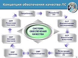 Создание системы управления качеством лекарственных средств в  Фармацевтическая продукция как и всякая другая продукция проходит различные этапы жизненного цикла петли качества рис 1