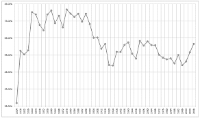 Us Voter Turnout Chart What Happened To Us Presidential Election Voter Turnout