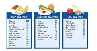 Glycemic Index By Bea De Guzman Infographic