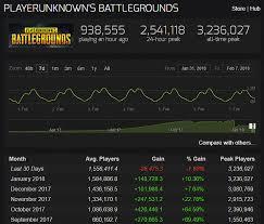 Playerunknowns Battlegrounds Steam Playerbase Shrinks For