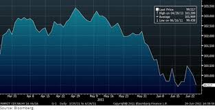 Cdx Index Chart Insights Into The Insurance Industry S Credit Default Swaps