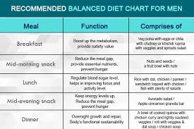 10 Amazing Ways To Maintain A Balanced Diet Chart For Men