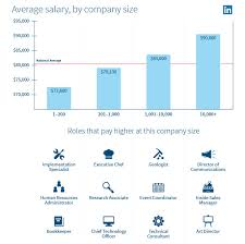 New Salary Data From Linkedin Find Out How Your