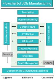 Erp Process Flow Chart Jd Edwards Manufacturing Suite Flow Chart Jd Edwards