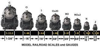 Model Train Scales Chart Model Train Scale Size Chart Model Trains Lionel Train