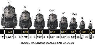 Model Train Scale Size Chart Model Trains Lionel Train