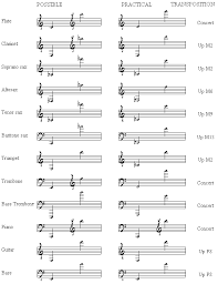 Brass Transposition Chart Instrument Ranges For Jazz Arranging Taming The Saxophone