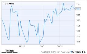 Plki Stock Chart Jim Cramers Top Stock Picks Tgt Plki Mnst Wwav Hawk