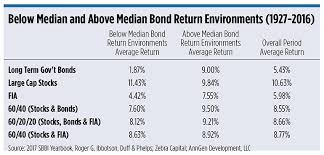 Ibbotson Fixed Indexed Annuities Beat Out Bonds Wealth