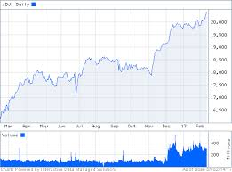 Fidelity Charts Fidelity Investments News Quotes Charts