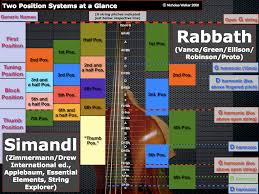 Double Bass Finger Chart Pdf Double Bass 101 Handout Pptx