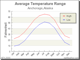 Alaska Annual Weather Chart Climate In Anchorage Alaska