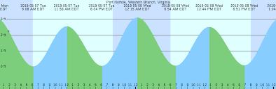 Norfolk Tide Chart 44 Specific Low Tide Norfolk Va