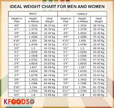 Who Weight Chart Ideal Height And Weight Chart