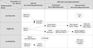 Information Retrieval Wikipedia