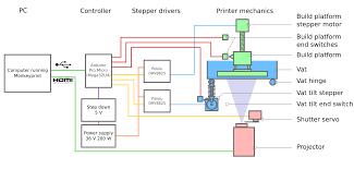 arduino robot wiring diagram on arduino images free download Arduino Wiring Diagram arduino robot wiring diagram on 3d printer wiring diagram arduino uno diagram with size arduino control panel arduino wiring diagram software