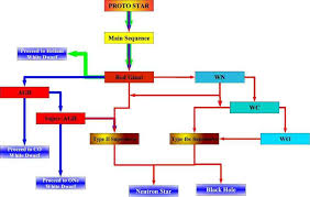 2 Flow Diagram For Single Star Evolution Green Paths
