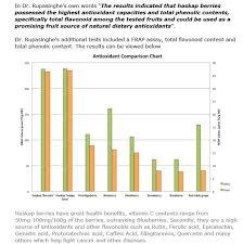 Blueberry Varieties Comparison Chart Renouf Farms Berries Haskap Health Benefits